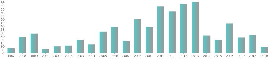 Conferencias por año