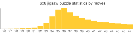 6x6 jigsaw puzzle statistics by moves