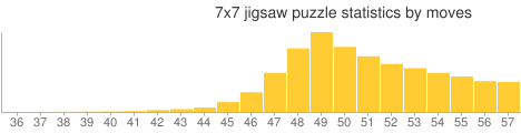 7x7 jigsaw puzzle statistics by moves