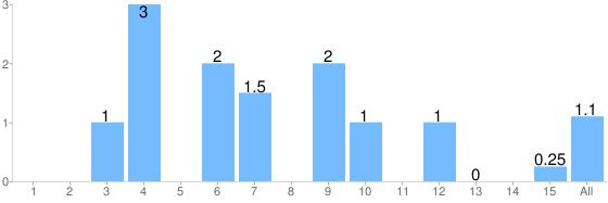 Average score per heat graph