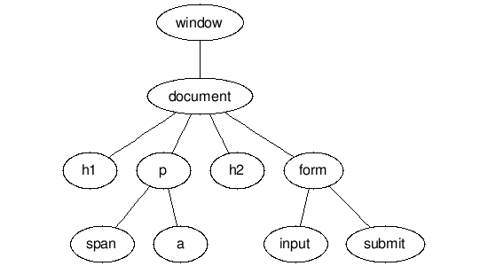 HTML DOM Structure