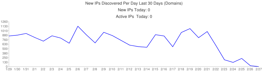 New IPs Discovered Per Day Last 30 Days (Domains)|New IPs Today: 0|Active IPs  Today: 0