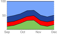 Three lines on a chart; chart is shaded in green from bottom to first line, red from first to second line, dark blue from second to third line and pale blue from third line to top of the chart