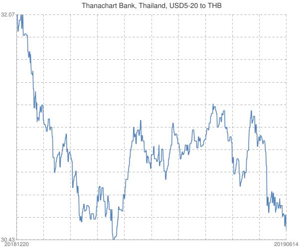 Thanachart+Bank%2c+Thailand%2c+USD5-20+to+THB