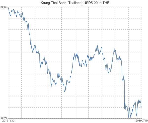 Krung+Thai+Bank%2c+Thailand%2c+USD5-20+to+THB