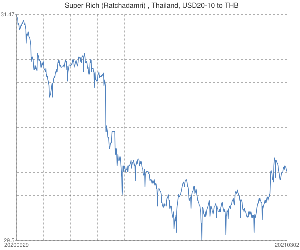 Super+Rich+(Ratchadamri)+%2c+Thailand%2c+USD20-10+to+THB