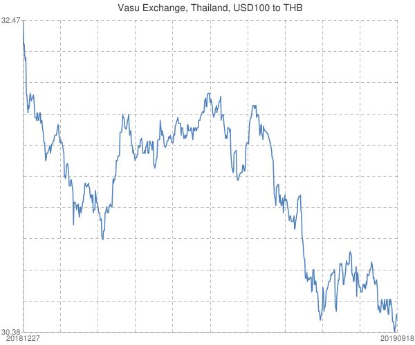 Vasu+Exchange%2c+Thailand%2c+USD100+to+THB