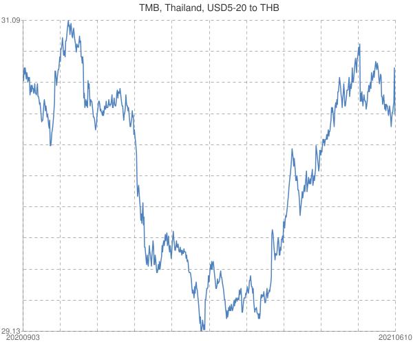 TMB%2c+Thailand%2c+USD5-20+to+THB