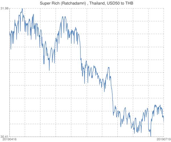 Super+Rich+(Ratchadamri)+%2c+Thailand%2c+USD50+to+THB
