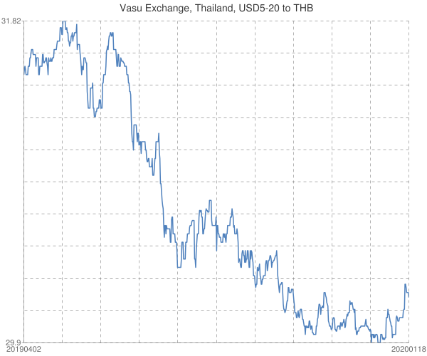 Vasu+Exchange%2c+Thailand%2c+USD5-20+to+THB