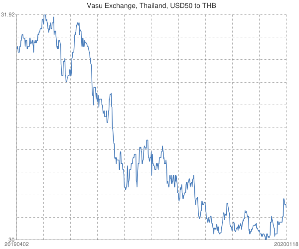 Vasu+Exchange%2c+Thailand%2c+USD50+to+THB