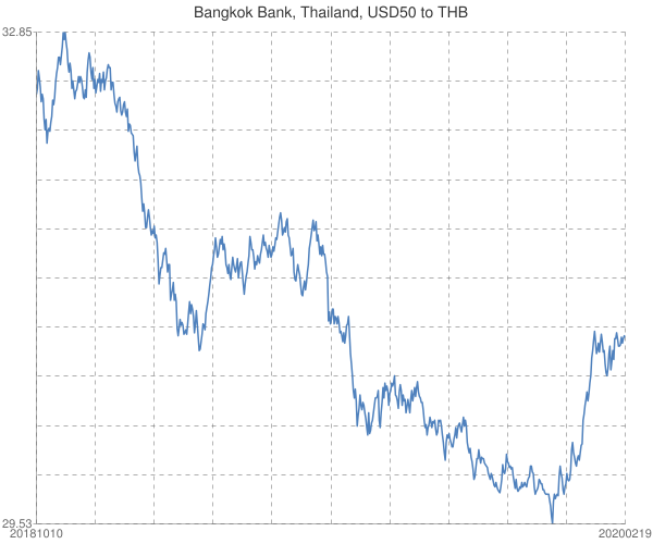 Bangkok+Bank%2c+Thailand%2c+USD50+to+THB
