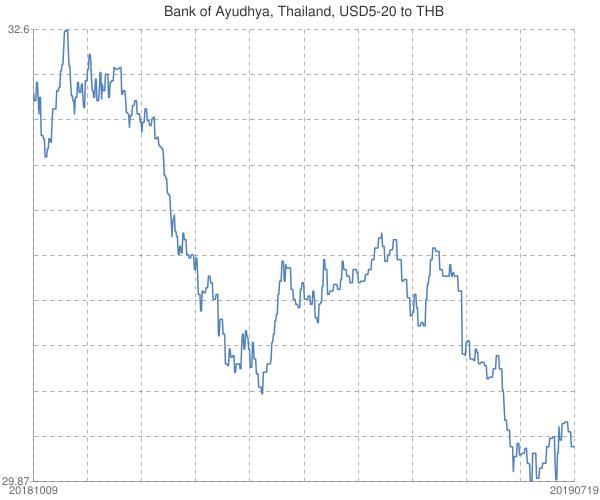 Bank+of+Ayudhya%2c+Thailand%2c+USD5-20+to+THB
