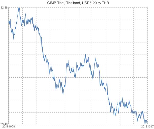 CIMB+Thai%2c+Thailand%2c+USD5-20+to+THB