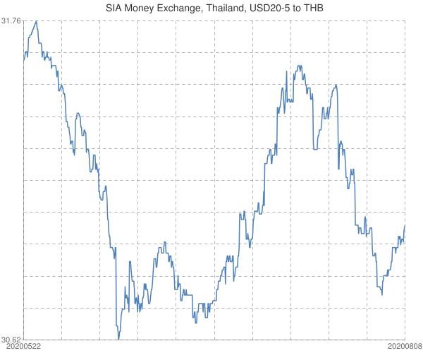 SIA+Money+Exchange%2c+Thailand%2c+USD20-5+to+THB