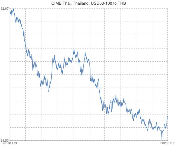 CIMB+Thai%2c+Thailand%2c+USD50-100+to+THB