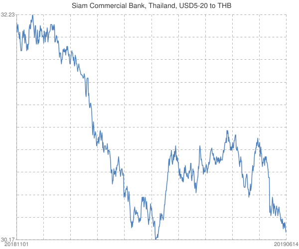 Siam+Commercial+Bank%2c+Thailand%2c+USD5-20+to+THB