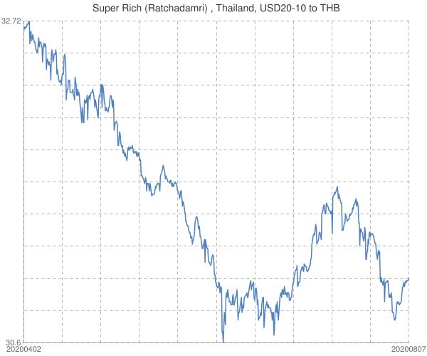 Super+Rich+(Ratchadamri)+%2c+Thailand%2c+USD20-10+to+THB