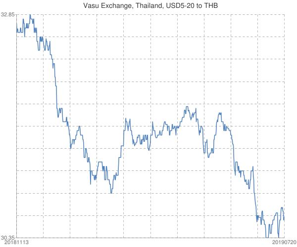 Vasu+Exchange%2c+Thailand%2c+USD5-20+to+THB