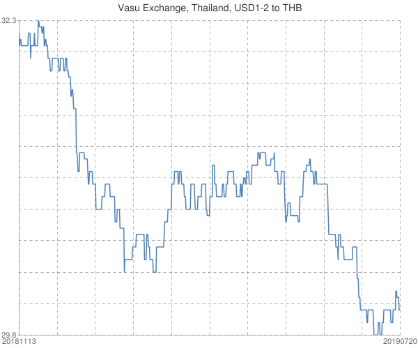 Vasu+Exchange%2c+Thailand%2c+USD1-2+to+THB