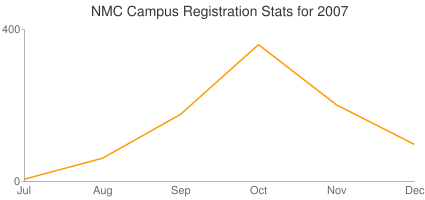 NMC Campus Registration Stats for 2007