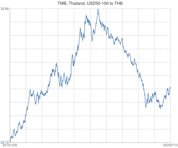 TMB%2c+Thailand%2c+USD50-100+to+THB