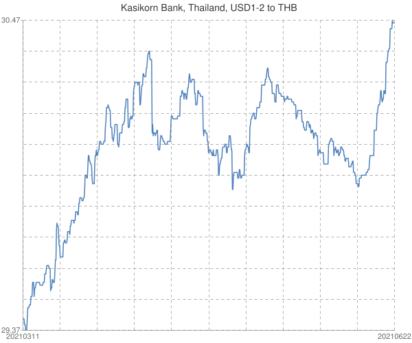 Kasikorn+Bank%2c+Thailand%2c+USD1-2+to+THB