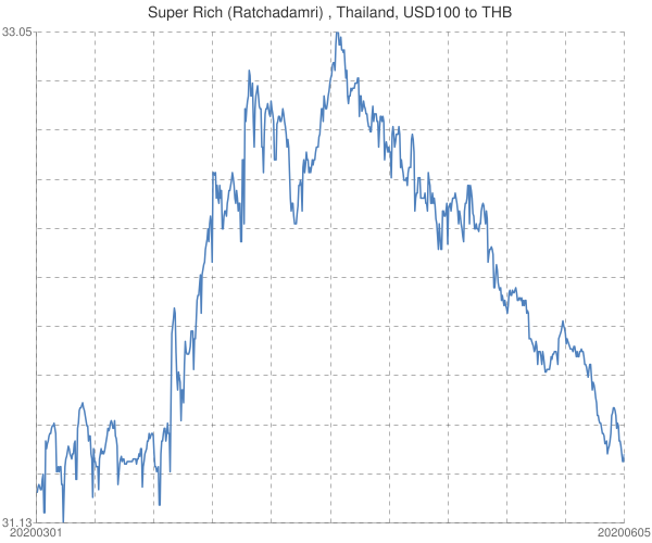 Super+Rich+(Ratchadamri)+%2c+Thailand%2c+USD100+to+THB