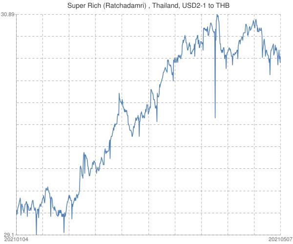 Super+Rich+(Ratchadamri)+%2c+Thailand%2c+USD2-1+to+THB