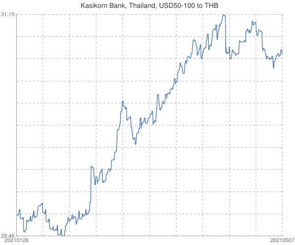 Kasikorn+Bank%2c+Thailand%2c+USD50-100+to+THB