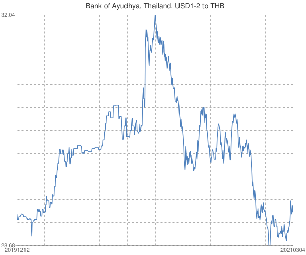 Bank+of+Ayudhya%2c+Thailand%2c+USD1-2+to+THB