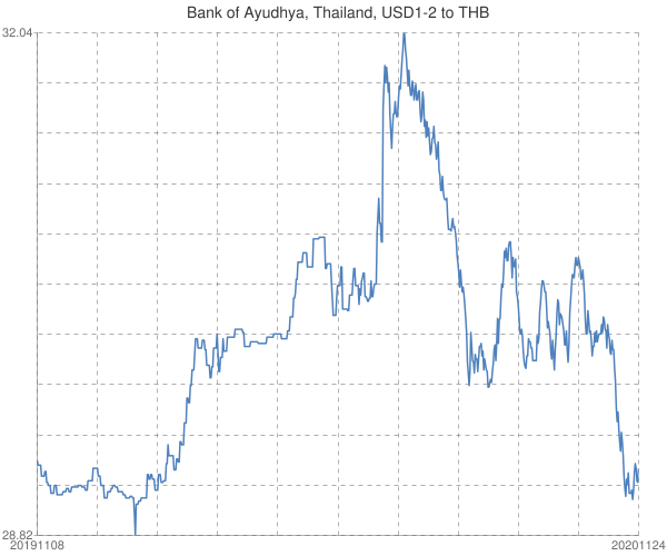 Bank+of+Ayudhya%2c+Thailand%2c+USD1-2+to+THB