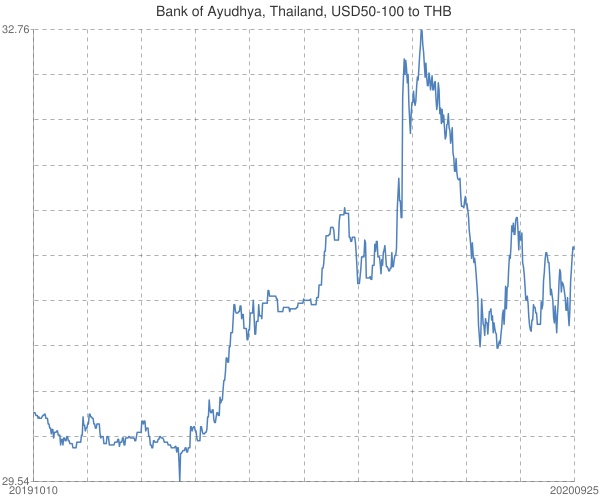 Bank+of+Ayudhya%2c+Thailand%2c+USD50-100+to+THB