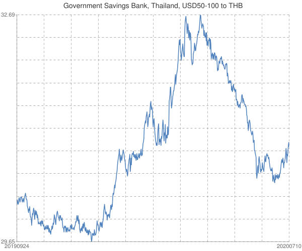 Government+Savings+Bank%2c+Thailand%2c+USD50-100+to+THB