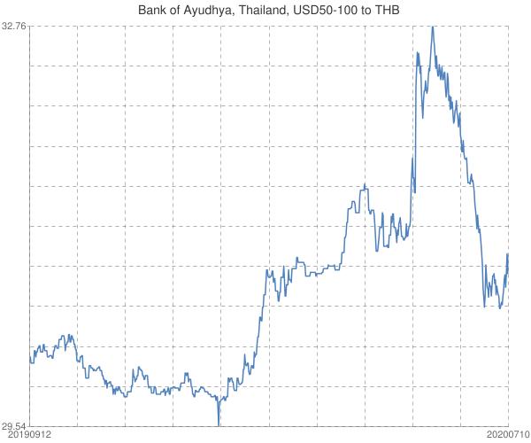 Bank+of+Ayudhya%2c+Thailand%2c+USD50-100+to+THB