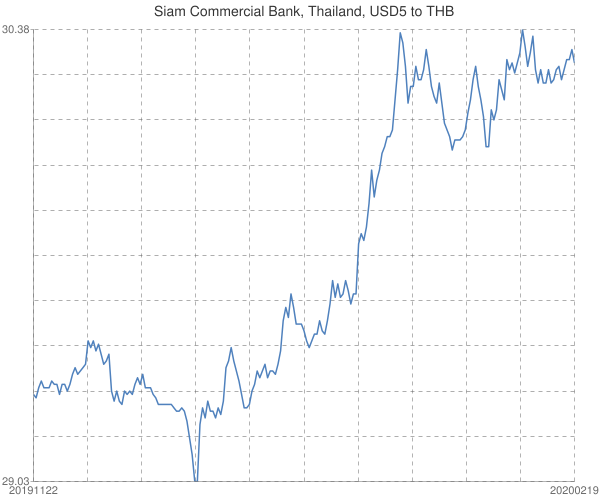 Siam+Commercial+Bank%2c+Thailand%2c+USD5+to+THB
