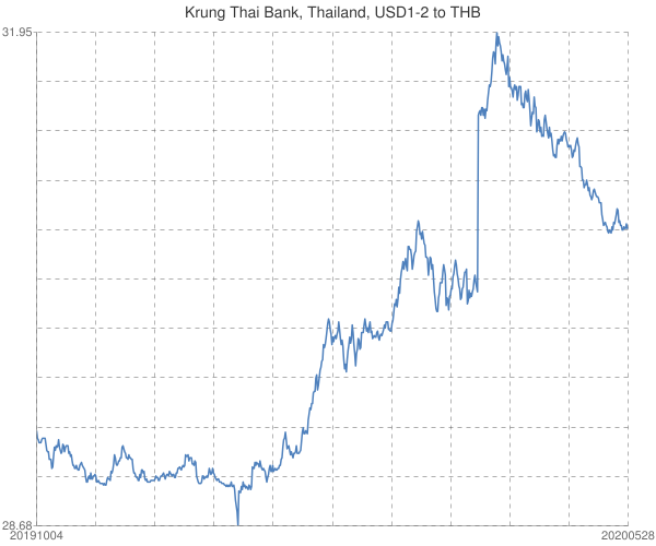 Krung+Thai+Bank%2c+Thailand%2c+USD1-2+to+THB