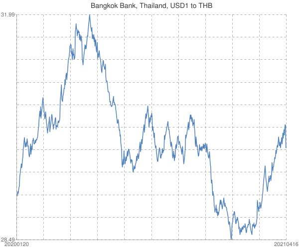Bangkok+Bank%2c+Thailand%2c+USD1+to+THB