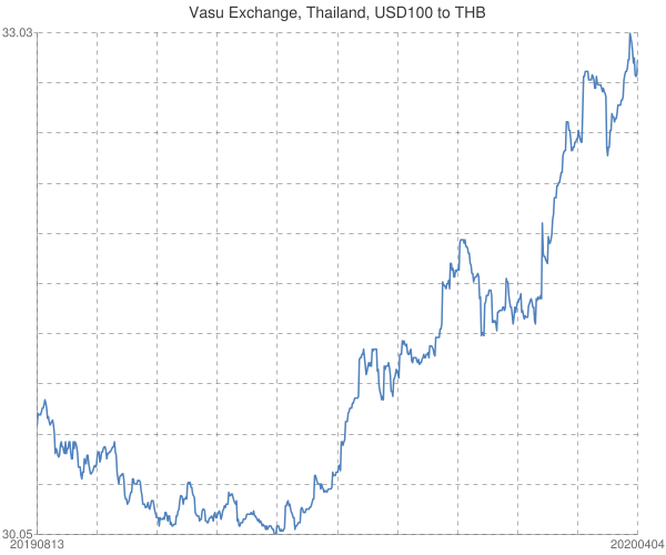 Vasu+Exchange%2c+Thailand%2c+USD100+to+THB