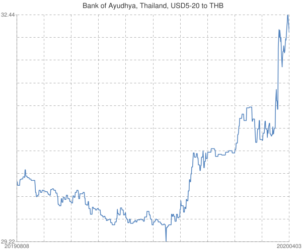Bank+of+Ayudhya%2c+Thailand%2c+USD5-20+to+THB