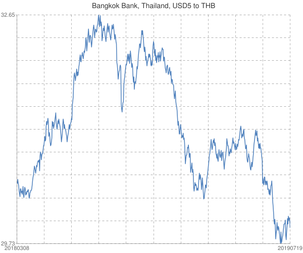 Bangkok+Bank%2c+Thailand%2c+USD5+to+THB
