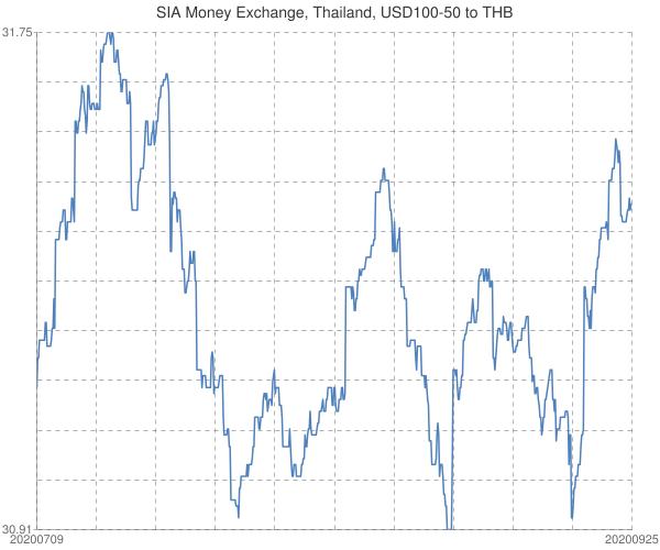 SIA+Money+Exchange%2c+Thailand%2c+USD100-50+to+THB