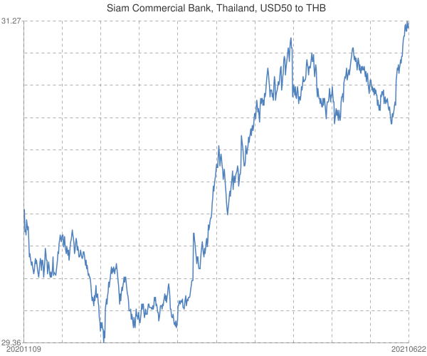 Siam+Commercial+Bank%2c+Thailand%2c+USD50+to+THB