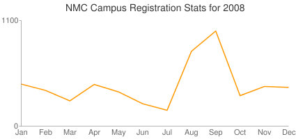 NMC Campus Registration Stats for 2008