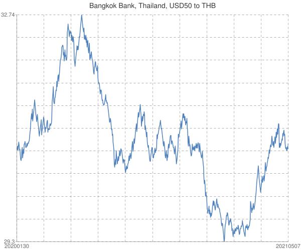 Bangkok+Bank%2c+Thailand%2c+USD50+to+THB
