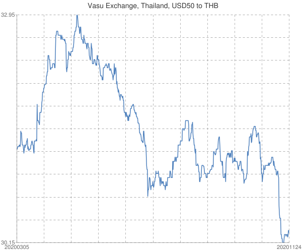 Vasu+Exchange%2c+Thailand%2c+USD50+to+THB