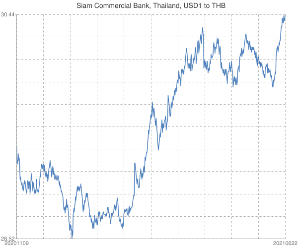 Siam+Commercial+Bank%2c+Thailand%2c+USD1+to+THB
