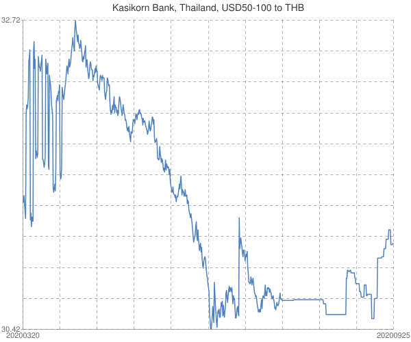 Kasikorn+Bank%2c+Thailand%2c+USD50-100+to+THB