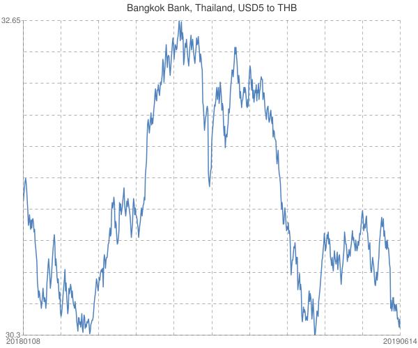 Bangkok+Bank%2c+Thailand%2c+USD5+to+THB