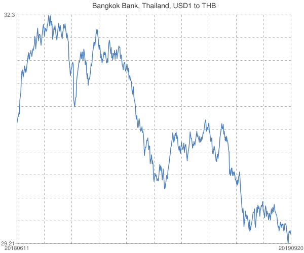 Bangkok+Bank%2c+Thailand%2c+USD1+to+THB